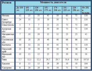 Закон ивановской области о транспортном налоге 2020