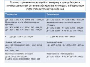 Бюджет доходы от платных услуг проводки в турбо 2020 года косгу 131