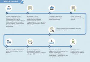 Ликвидация жилищного кооператива пошаговая инструкция 2020 год