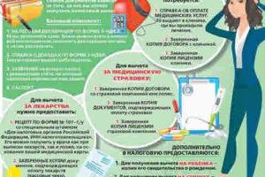 Вычет на лекарства какие документы нужны