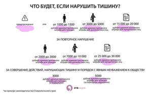 Закон о соблюдении тишины в жилых домах в москве 2020