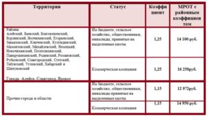 Барнаул районный коэффициент