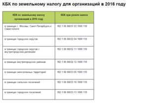 Земельный налог в тульской области для юридических лиц в 2020