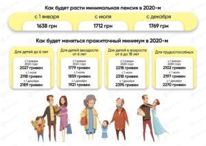 Доплачивают ли инвалидам 3 группы до прожиточного минимума в челябинске в 2020 году