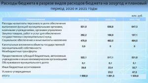 Вид расходов 831 в 2020 году