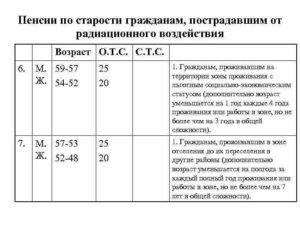 Регистрация в чернобыльской зоне для ухода на пенсию