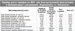 Екатеринбург тариф горячей воды за куб по счетчику в 2020 году