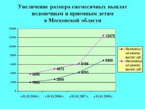Зарплата приёмному родителю в московской области составляет