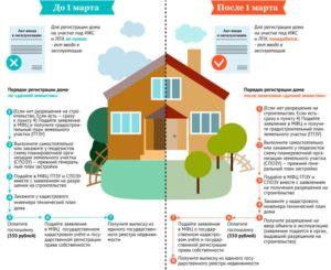 Как зарегистрировать часть жилого дома в 2020 году