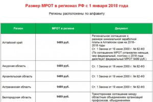 Мрот с 1 мая 2020года в кемеровской области с районным коэффициентом