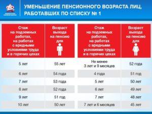 Льготная пенсия за вредность в 2020 году