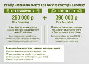 Лимит процентов по ипотеке для имущественного вычета