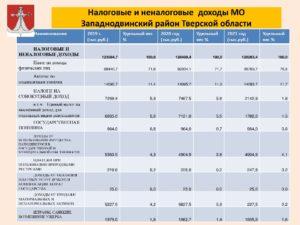 Дорожный налог тверская область 2020