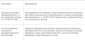 Задолженность списана по окончанию исполнительного производства по п  7 ч  1 ст  47 фз