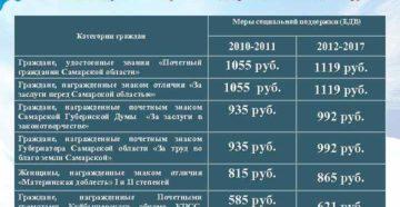 2020г самарская область льготы ветеранам труда работающие пенсионеры