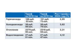 Стоимость холодной воды за куб по счетчику в 2020 году в новосибирске