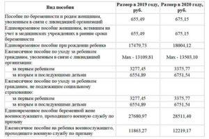 Детские пособия в пензенской области с 1 апреля 2020 года