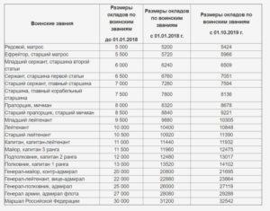 Новые оклады мчс 2020 года таблица