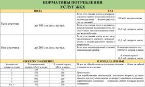 Нормы потребления коммунальных услуг в московской области в 2020