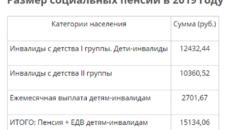 Что такое фонд инвалидов с детства 3 группы из белоруссии