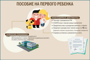 Документы для путинского пособия на первого ребёнка