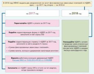 Зачет авансовых платежей по ндфл иностранцев за 2020 год в 2020