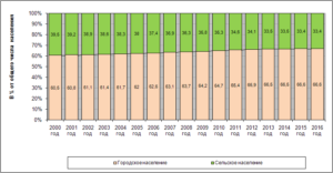 Доля городского населения в курской области на 2020