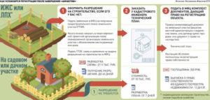 Нужно ли разрешение на строительство садового дома в снт в 2020 году
