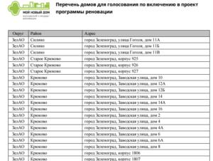Программа реновации в москве на 2020 год список домов