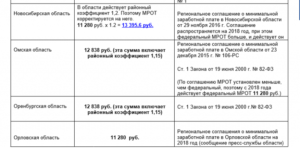 Районный коэффициент в оренбургской области в 2020 году в процентах таблица