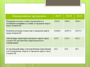 Нуждающиеся в улучшении жилищных условий 2020 башкортостан