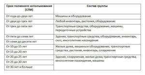Акустическая система амортизационная группа 2020