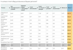Нормативная стоимость обедов для школьников в москве