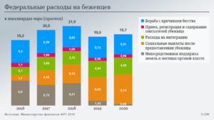 Беженцы в россии 2020 статистика