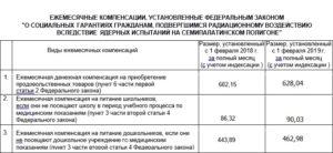 Выплаты чернобыльцам в 2020