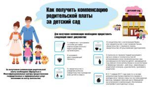Возврат за питание в детском саду 2020 в красноярском крае