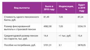 Доплата к пенсии инвалидам 2 группы в 2020 году в москве