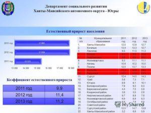 Районный коэффициент в хмао в 2020 году нормативный