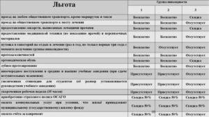 Перечень льгот игарантий инвалидам 2 группы в беларуси на 2020 году