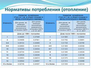 Нормы отопления на 1 квадратный метр в гкал 2020
