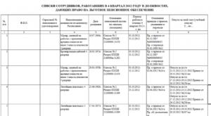 Перечень льготных профессий до 01 апреля 2020