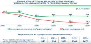 Сколько родилось детей в 2020 году в россии