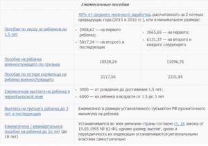 Губернаторские выплаты при рождении первого ребенка в 2020 ярославль