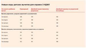Коды стандартных вычетов по ндфл в 2020 году расшифровка таблица