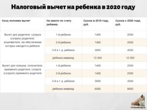 Коды льготы на детей по ндфл в 2020 году изменения