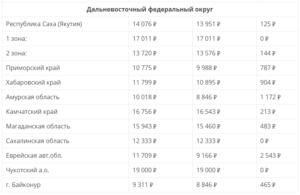 Региональная пенсия пмп в башкириисколько
