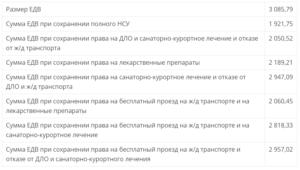 Льготы ветеранам боевых действий в челябинской области 2020 год