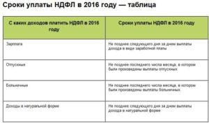 Какие выплаты не облагаются ндфл в 2020 году таблица