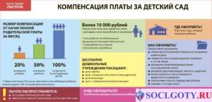 Возврат компенсации за детский сад в 2020 году изменения