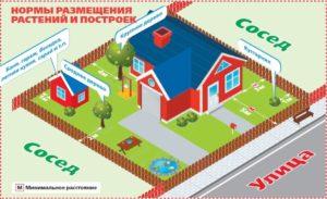 Норма параметров садового дома 2020 г